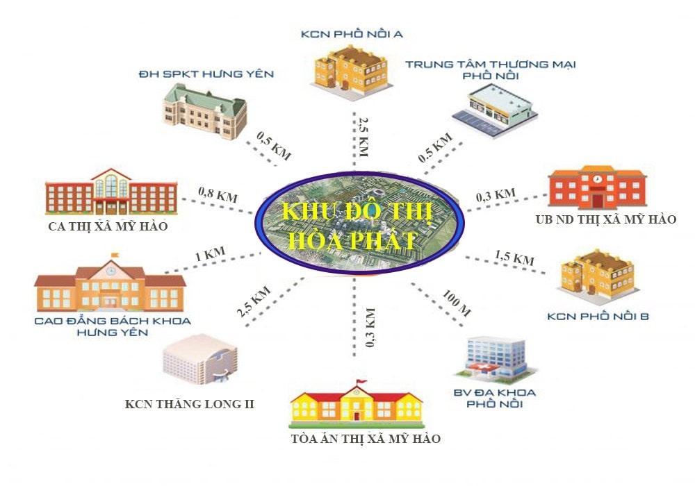 Liên kết vùng khu đô thị Hòa Phát Phố Nối